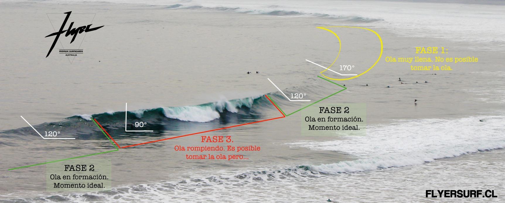 Geometria de la ola, aprender a surfear Chile