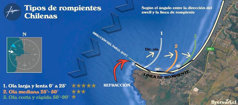 tipos-de-olas-chlilenas_surf_flyer_surfboards_chile